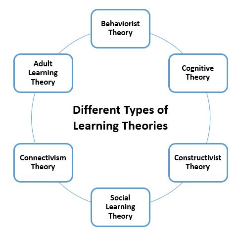 Different Types Of Learning Theories Understanding The Basics My Love For Learning