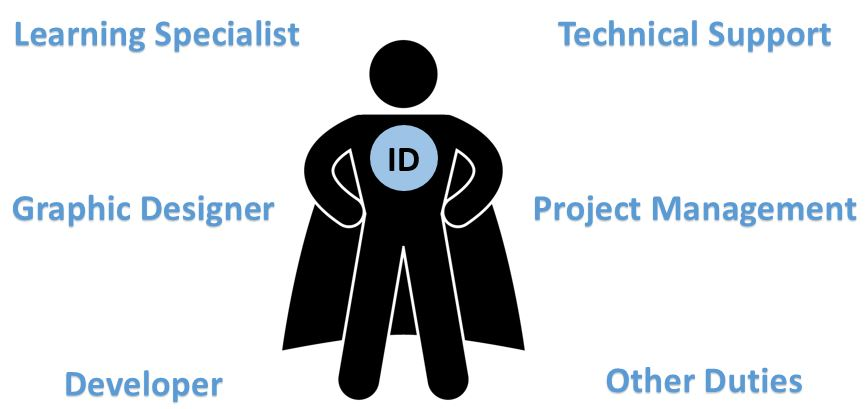 Job Description Of An Instructional Designer 6 Areas To Consider My Love For Learning