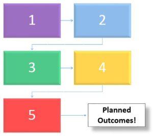 Organized Steps