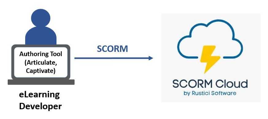 Putting eLearning in SCORM Cloud