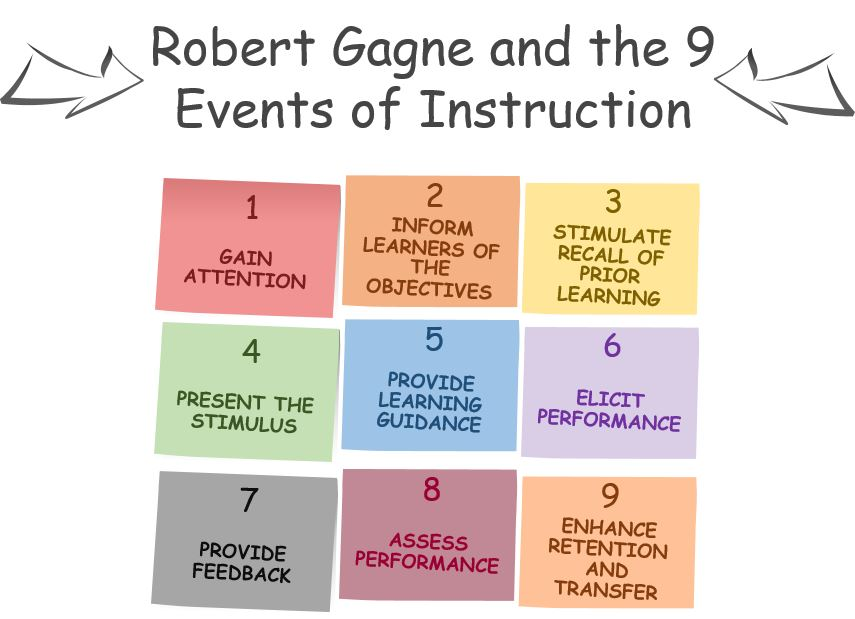 Robert Gagne and the 9 Events of Instruction
