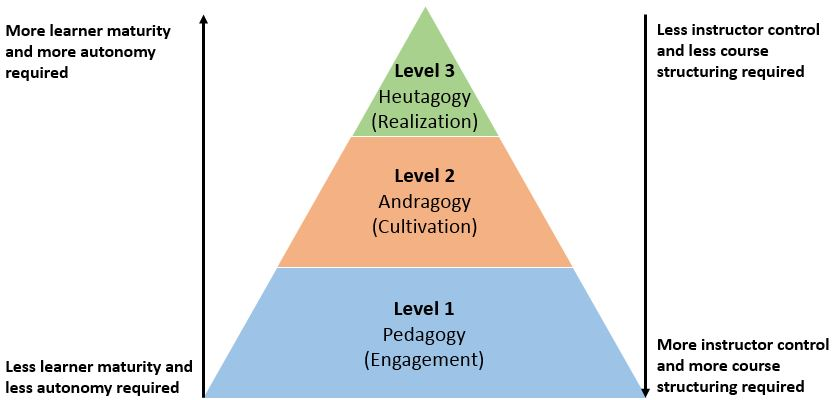 Evolution from Pedagogy to Heutagogy
