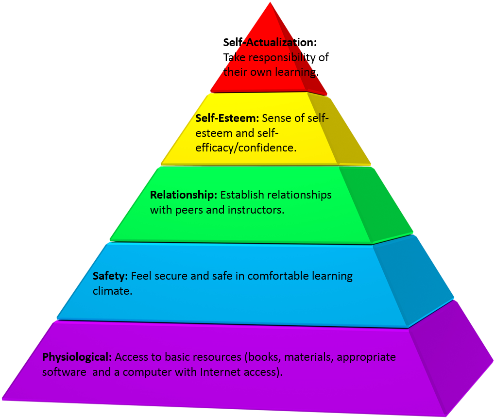 Maslow in Education